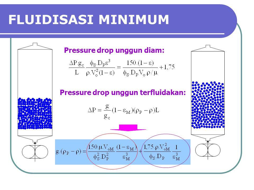 FLUIDISASI MINIMUM Pressure drop unggun diam: Pressure drop unggun terfluidakan: