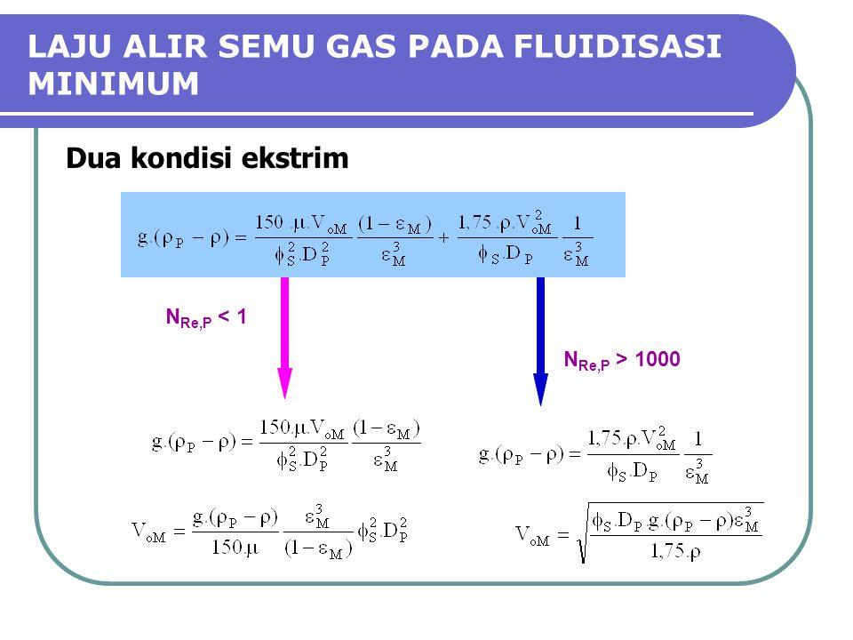 LAJU ALIR SEMU GAS PADA FLUIDISASI MINIMUM N Re,P < 1 N Re,P > 1000 Dua kondisi ekstrim