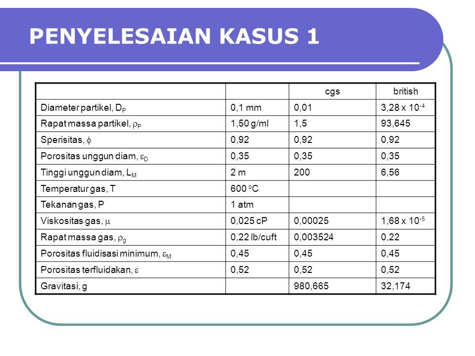 PENYELESAIAN KASUS 1 cgsbritish Diameter partikel, D P 0,1 mm0,013,28 x 10 -4 Rapat massa partikel,  P 1,50 g/ml1,593,645 Sperisitas,  0,92 Porosita