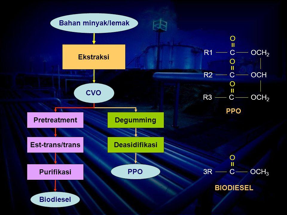 R1COCH 2 R2COCH R3COCH 2 = O = O = O 3RCOCH 3 = O PPO BIODIESEL Bahan minyak/lemak Ekstraksi CVO PretreatmentDegumming Est-trans/trans Purifikasi Biodiesel Deasidifikasi PPO