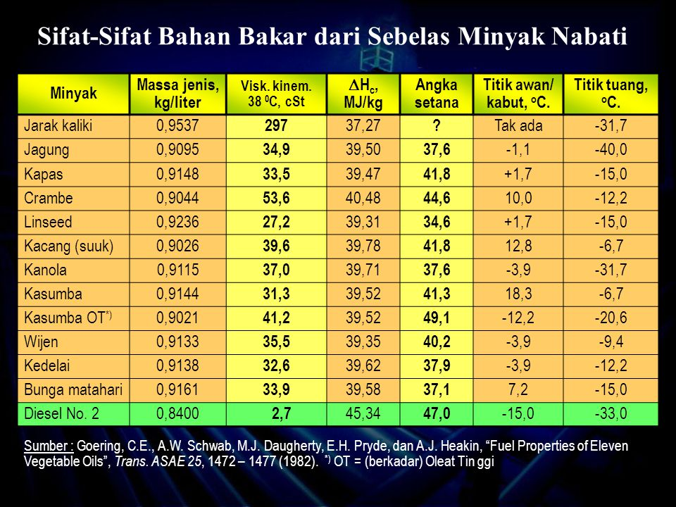Sifat-Sifat Bahan Bakar dari Sebelas Minyak Nabati Minyak Massa jenis, kg/liter Visk.