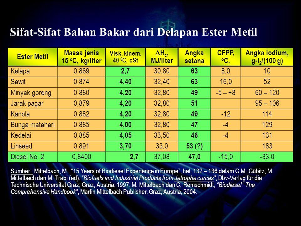 Sifat-Sifat Bahan Bakar dari Delapan Ester Metil Ester Metil Massa jenis 15 o C, kg/liter Visk.