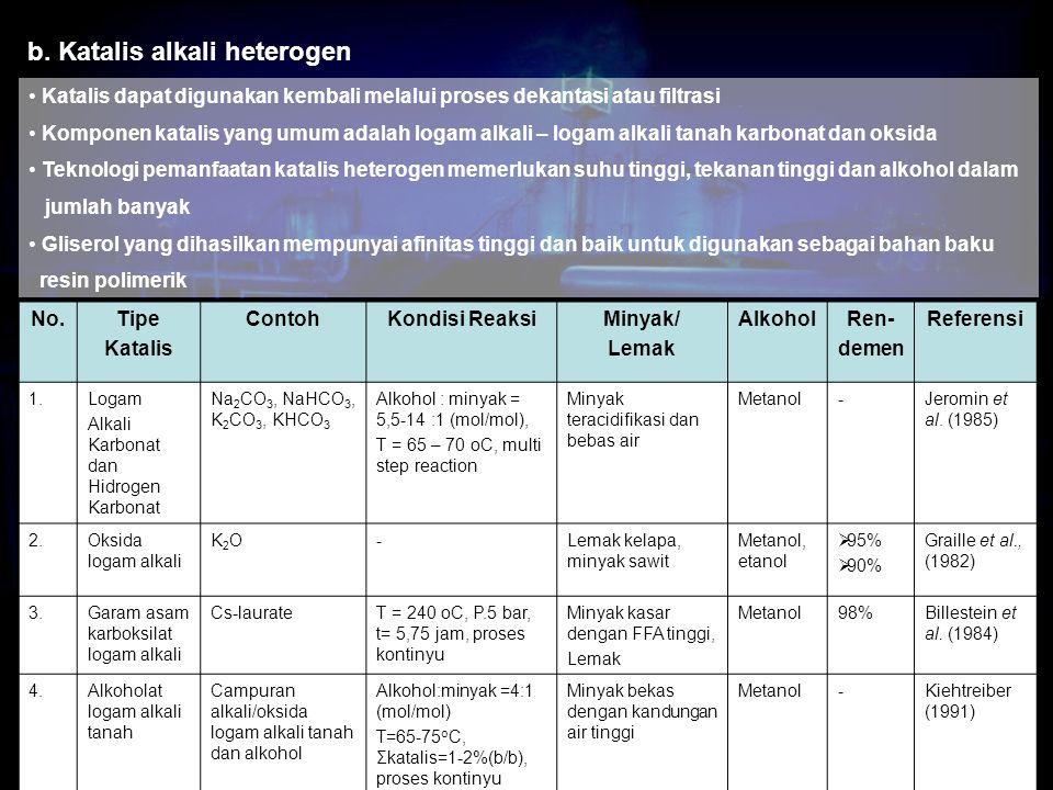 No.Tipe Katalis ContohKondisi ReaksiMinyak/ Lemak AlkoholRen- demen Referensi 1.Logam Alkali Karbonat dan Hidrogen Karbonat Na 2 CO 3, NaHCO 3, K 2 CO 3, KHCO 3 Alkohol : minyak = 5,5-14 :1 (mol/mol), T = 65 – 70 oC, multi step reaction Minyak teracidifikasi dan bebas air Metanol-Jeromin et al.
