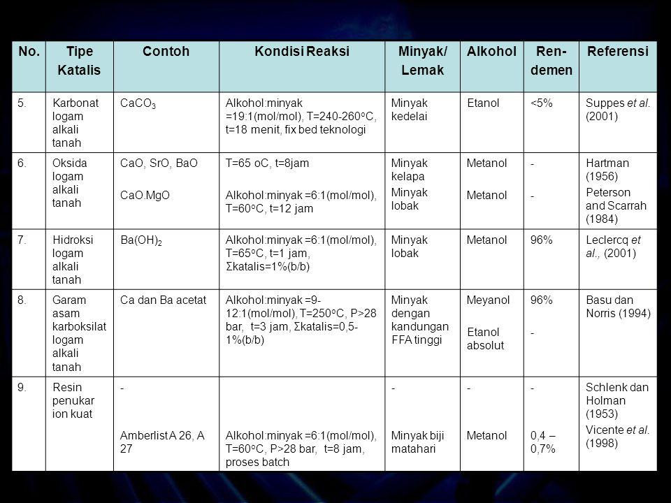No.Tipe Katalis ContohKondisi ReaksiMinyak/ Lemak AlkoholRen- demen Referensi 5.Karbonat logam alkali tanah CaCO 3 Alkohol:minyak =19:1(mol/mol), T=240-260 o C, t=18 menit, fix bed teknologi Minyak kedelai Etanol<5%Suppes et al.