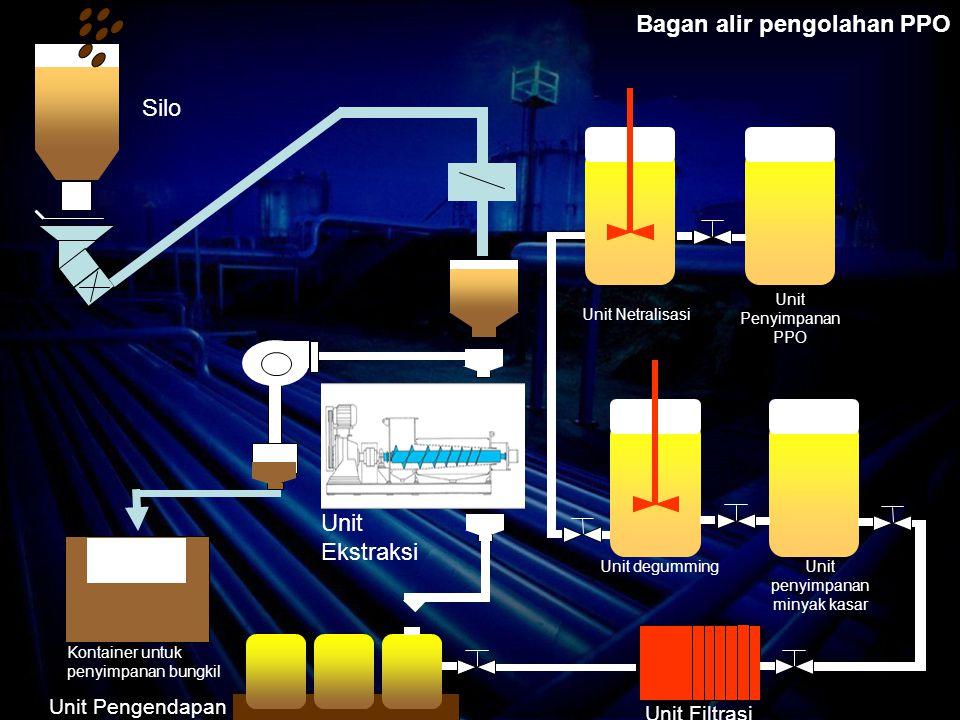 Bagan alir pengolahan PPO Silo Unit Ekstraksi Unit Filtrasi Unit Pengendapan Kontainer untuk penyimpanan bungkil Unit penyimpanan minyak kasar Unit degumming Unit Netralisasi Unit Penyimpanan PPO