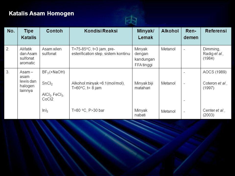 No.Tipe Katalis ContohKondisi ReaksiMinyak/ Lemak AlkoholRen- demen Referensi 2.Alifatik dan Asam sulfonat aromatic Asam xilen sulfonat T=75-85 o C, t=3 jam, pre- esterification step, sistem kontinu Minyak dengan kandungan FFA tinggi Metanol-Dimming, Radig et al., (1984) 3.Asam – asam lewis dan halogen lainnya BF 3 (+NaOH) SnCl 2 AlCl 3, FeCl 3, CoCl2 InI 3 Alkohol:minyak =6:1(mol/mol), T=60 o C, t= 8 jam T=80 o C, P>30 bar Minyak biji matahari Minyak nabati Metanol -------- AOCS (1989) Coteron et al., (1997) Center et al., (2003) Katalis Asam Homogen