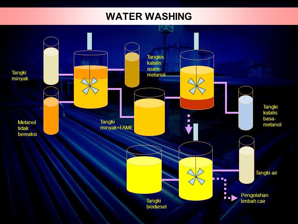 Tangki minyak Tangkis katalis asam- metanol Tangki katalis basa- metanol Tangki air Tangki biodiesel Pengolahan limbah cair Water Cleaning Tangki minyak+FAME Metanol tidak bereaksi WATER WASHING