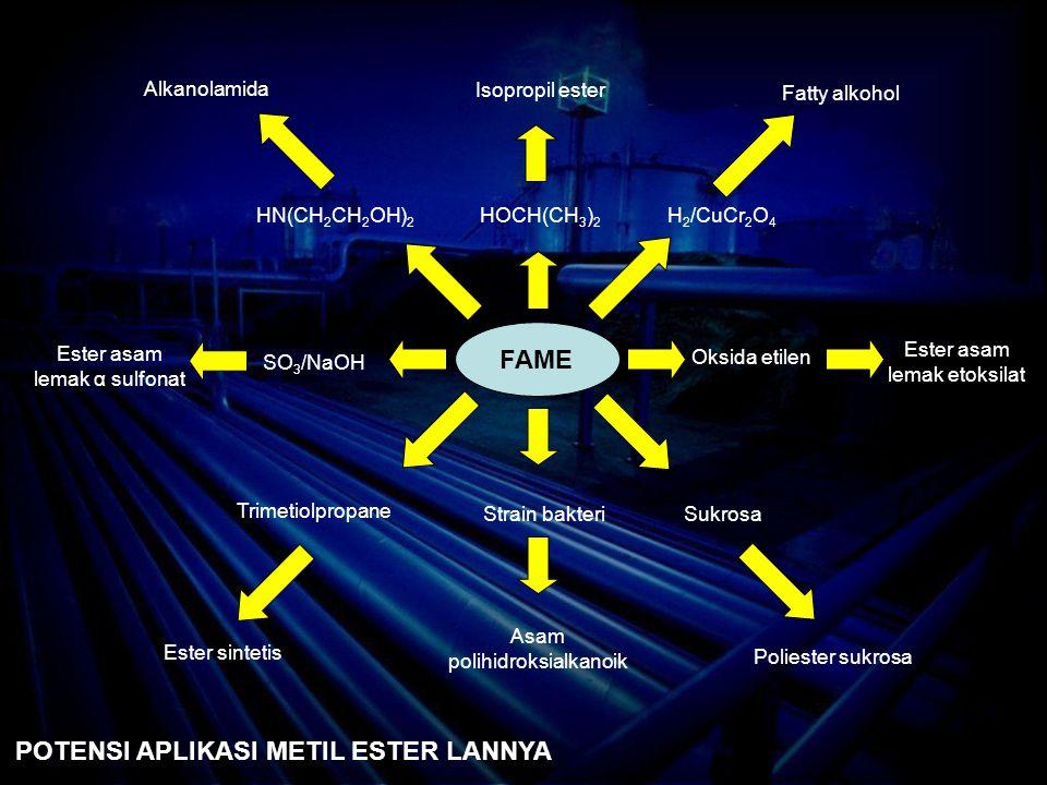 FAME HOCH(CH 3 ) 2 Strain bakteri Asam polihidroksialkanoik Trimetiolpropane Ester sintetis Ester asam lemak α sulfonat Alkanolamida Isopropil ester Fatty alkohol Ester asam lemak etoksilat Poliester sukrosa Sukrosa Oksida etilen SO 3 /NaOH HN(CH 2 CH 2 OH) 2 H 2 /CuCr 2 O 4 POTENSI APLIKASI METIL ESTER LANNYA