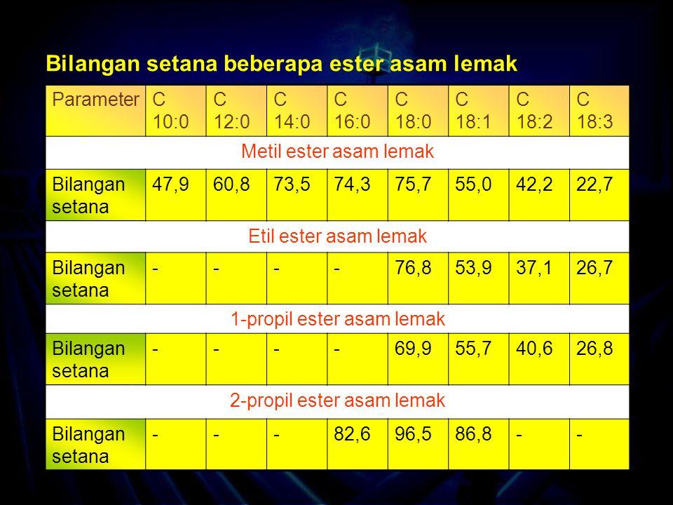 ParameterC 10:0 C 12:0 C 14:0 C 16:0 C 18:0 C 18:1 C 18:2 C 18:3 Metil ester asam lemak Bilangan setana 47,960,873,574,375,755,042,222,7 Etil ester asam lemak Bilangan setana ----76,853,937,126,7 1-propil ester asam lemak Bilangan setana ----69,955,740,626,8 2-propil ester asam lemak Bilangan setana ---82,696,586,8-- Bilangan setana beberapa ester asam lemak