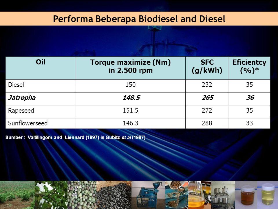Performa Beberapa Biodiesel and Diesel Sumber : Vaitilingom and Liennard (1997) in Gubitz et al (1997) OilTorque maximize (Nm) in 2.500 rpm SFC (g/kWh) Eficientcy (%)* Diesel15023235 Jatropha148.526536 Rapeseed151.527235 Sunflowerseed146.328833