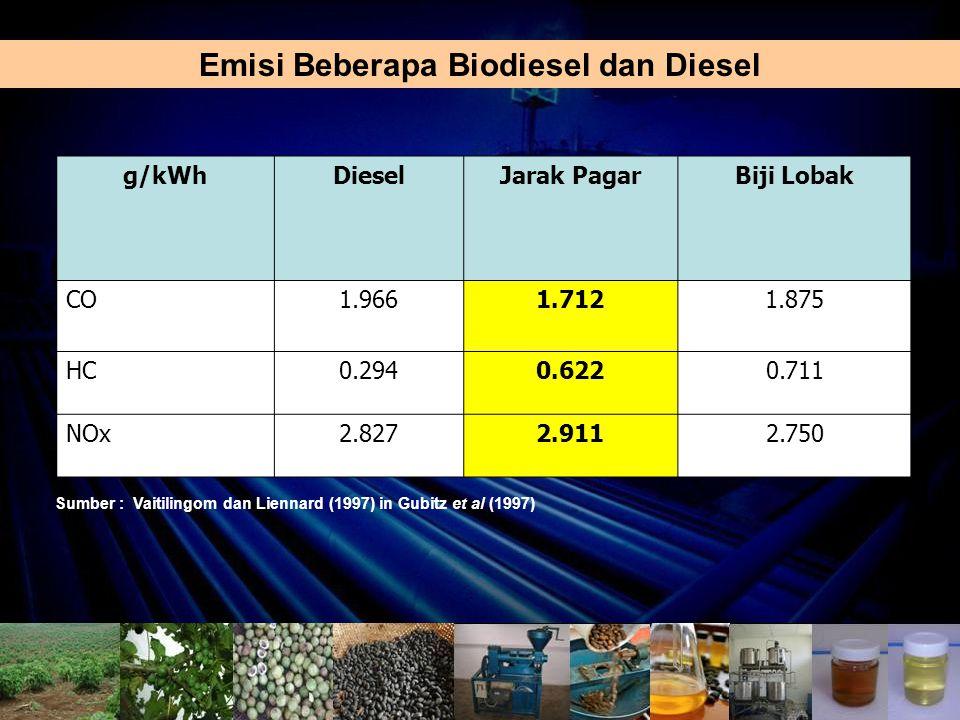 Emisi Beberapa Biodiesel dan Diesel Sumber : Vaitilingom dan Liennard (1997) in Gubitz et al (1997) g/kWhDieselJarak PagarBiji Lobak CO1.9661.7121.875 HC0.2940.6220.711 NOx2.8272.9112.750