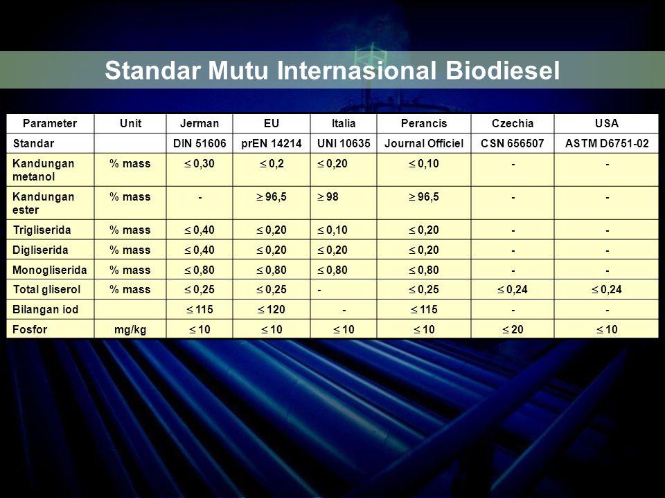 ParameterUnitJermanEUItaliaPerancisCzechiaUSA StandarDIN 51606prEN 14214UNI 10635Journal OfficielCSN 656507ASTM D6751-02 Kandungan metanol % mass  0,30  0,2  0,20  0,10 -- Kandungan ester % mass-  96,5  98  96,5 -- Trigliserida% mass  0,40  0,20  0,10  0,20 -- Digliserida% mass  0,40  0,20 -- Monogliserida% mass  0,80 -- Total gliserol% mass  0,25 -  0,24 Bilangan iod  115  120 -  115 -- Fosformg/kg  10  20  10 Standar Mutu Internasional Biodiesel