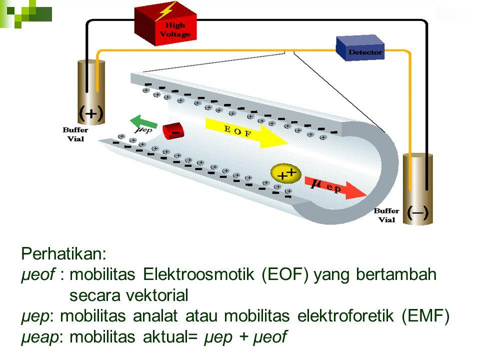 Perhatikan: µeof : mobilitas Elektroosmotik (EOF) yang bertambah secara vektorial µep: mobilitas analat atau mobilitas elektroforetik (EMF) µeap: mobi