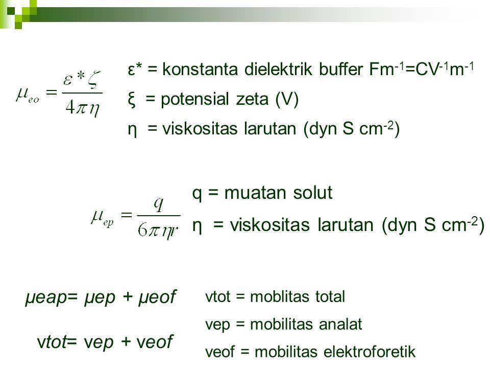 ε* = konstanta dielektrik buffer Fm -1 =CV -1 m -1 ξ = potensial zeta (V) η = viskositas larutan (dyn S cm -2 ) q = muatan solut η = viskositas laruta