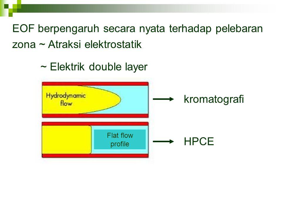 EOF berpengaruh secara nyata terhadap pelebaran zona ~ Atraksi elektrostatik ~ Elektrik double layer Flat flow profile HPCE kromatografi