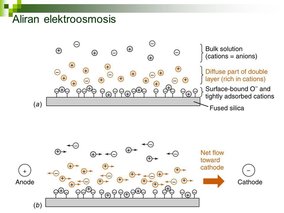 Aliran elektroosmosis