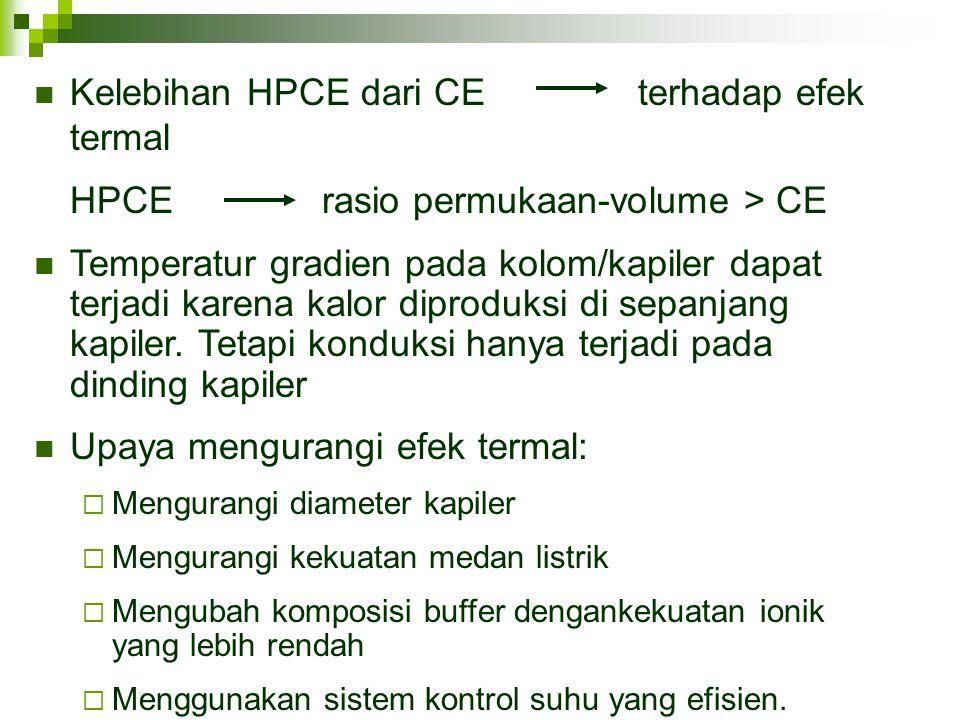 Kelebihan HPCE dari CE terhadap efek termal HPCErasio permukaan-volume > CE Temperatur gradien pada kolom/kapiler dapat terjadi karena kalor diproduks