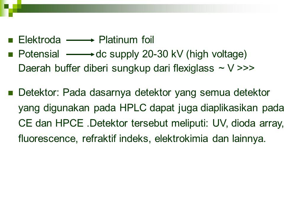 Elektroda Platinum foil Potensial dc supply 20-30 kV (high voltage) Daerah buffer diberi sungkup dari flexiglass ~ V >>> Detektor: Pada dasarnya detek
