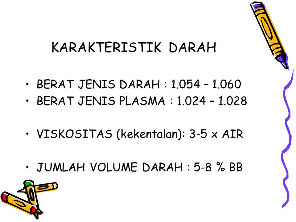 KARAKTERISTIK DARAH BERAT JENIS DARAH : 1.054 – 1.060 BERAT JENIS PLASMA : 1.024 – 1.028 VISKOSITAS (kekentalan): 3-5 x AIR JUMLAH VOLUME DARAH : 5-8