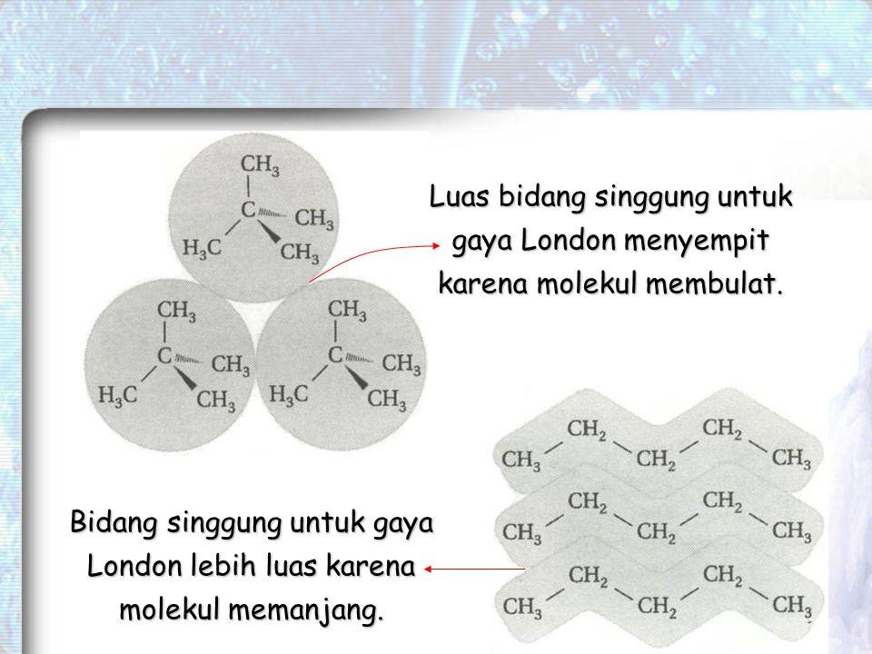 Luas bidang singgung untuk gaya London menyempit karena molekul membulat.