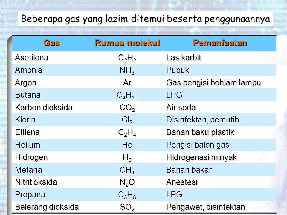 Gas Rumus molekul Pemanfaatan Asetilena C2H2C2H2C2H2C2H2 Las karbit Amonia NH 3 Pupuk ArgonAr Gas pengisi bohlam lampu Butana C 4 H 10 LPG Karbon dioksida CO 2 Air soda Klorin Cl 2 Disinfektan, pemutih Etilena C2H4C2H4C2H4C2H4 Bahan baku plastik HeliumHe Pengisi balon gas Hidrogen H2H2H2H2 Hidrogenasi minyak Metana CH 4 Bahan bakar Nitrit oksida N2ON2ON2ON2OAnestesi Propana C3H8C3H8C3H8C3H8LPG Belerang dioksida SO 2 Pengawet, disinfektan Beberapa gas yang lazim ditemui beserta penggunaannya