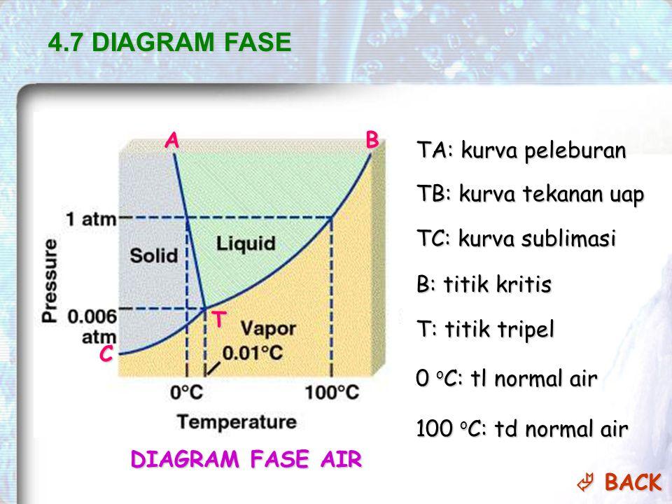 DIAGRAM FASE AIR 4.7 DIAGRAM FASE T AB C TA: kurva peleburan TB: kurva tekanan uap TC: kurva sublimasi B: titik kritis T: titik tripel 0 o C: tl normal air 100 o C: td normal air  BACK  BACK