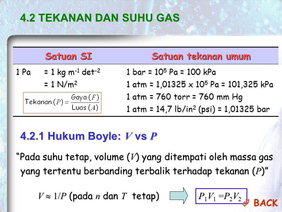 4.2 TEKANAN DAN SUHU GAS Satuan SI Satuan tekanan umum 1 Pa = 1 kg m -1 det -2 = 1 N/m 2 1 bar = 10 5 Pa = 100 kPa 1 atm = 1,01325 x 10 5 Pa = 101,325 kPa 1 atm = 760 torr = 760 mm Hg 1 atm = 14,7 lb/in 2 (psi) = 1,01325 bar 4.2.1 Hukum Boyle: V vs P Pada suhu tetap, volume ( V ) yang ditempati oleh massa gas yang tertentu berbanding terbalik terhadap tekanan ( P ) V  1/P (pada n dan T tetap) P1V1 =P2V2P1V1 =P2V2P1V1 =P2V2P1V1 =P2V2  BACK  BACK