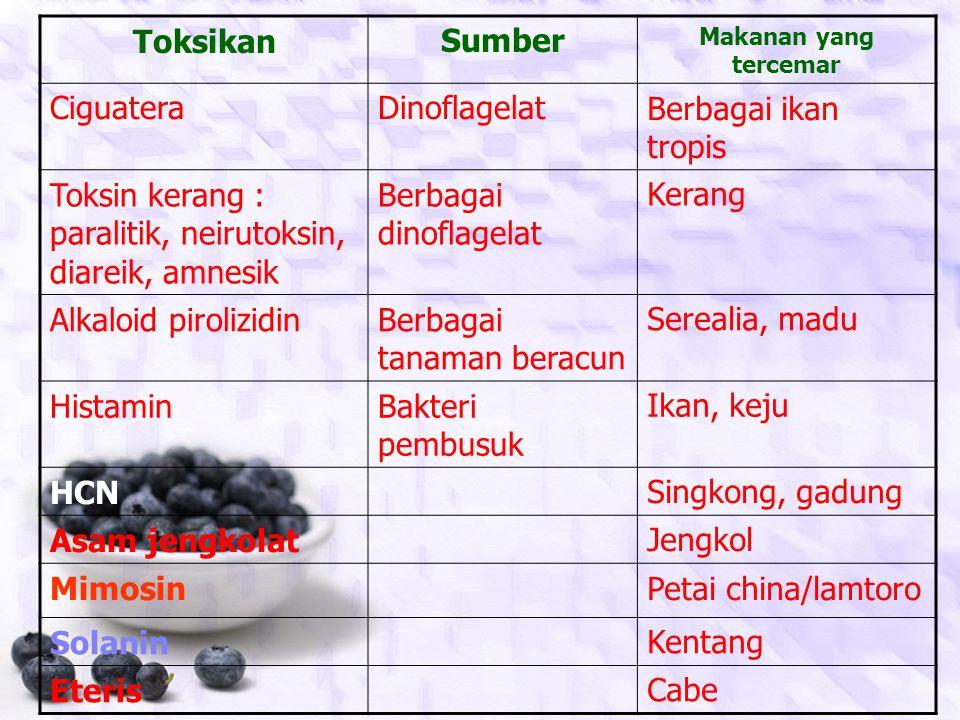 KelompokJenis Bahan KimiaContoh Terbentuk secara alami Mikotoksin,Skrombotoksin, Toksin jamur & kerang, Alkaloid pirolizidin, Fitohemaglutinin, PCB (p