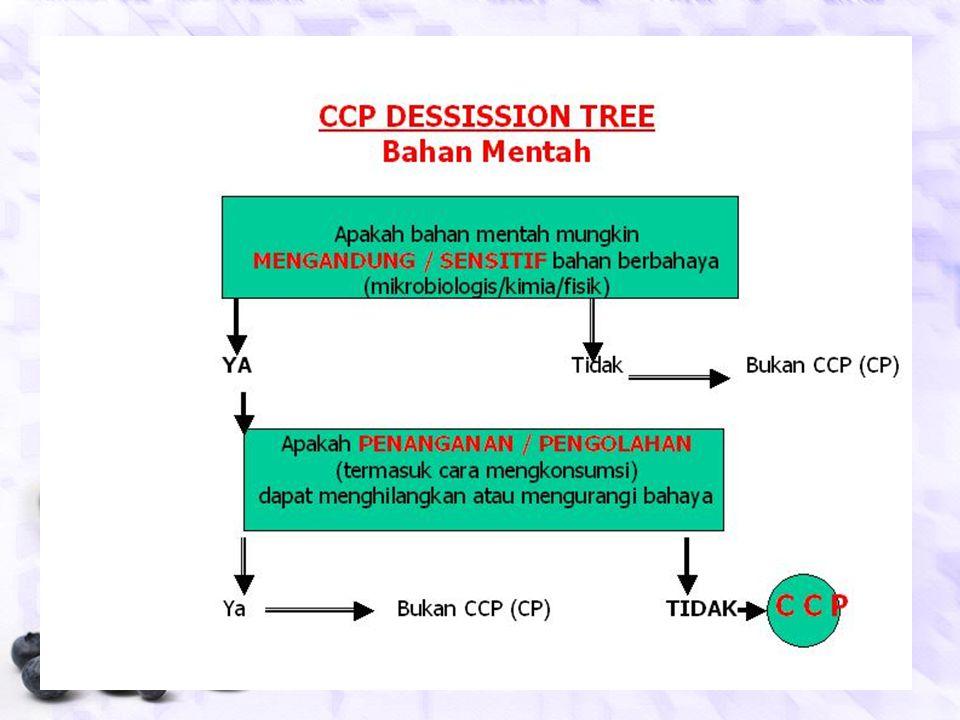 Prinsip – 2 PENETAPAN CRITICAL CONTROL POINT (CCP) CCP  titik, prosedur atau tahap operasional yang dapat dikendalikan untuk menghilangkan atau mengu