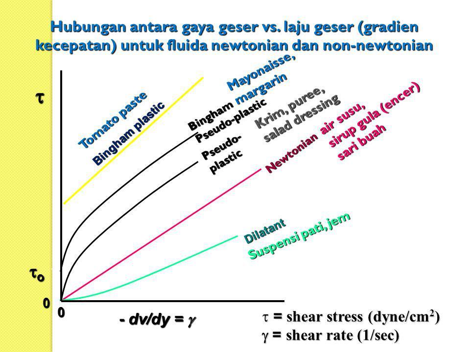 Hubungan antara gaya geser vs. laju geser (gradien kecepatan) untuk fluida newtonian dan non-newtonian Newtonian Dilatant Pseudo- plastic Bingham plas