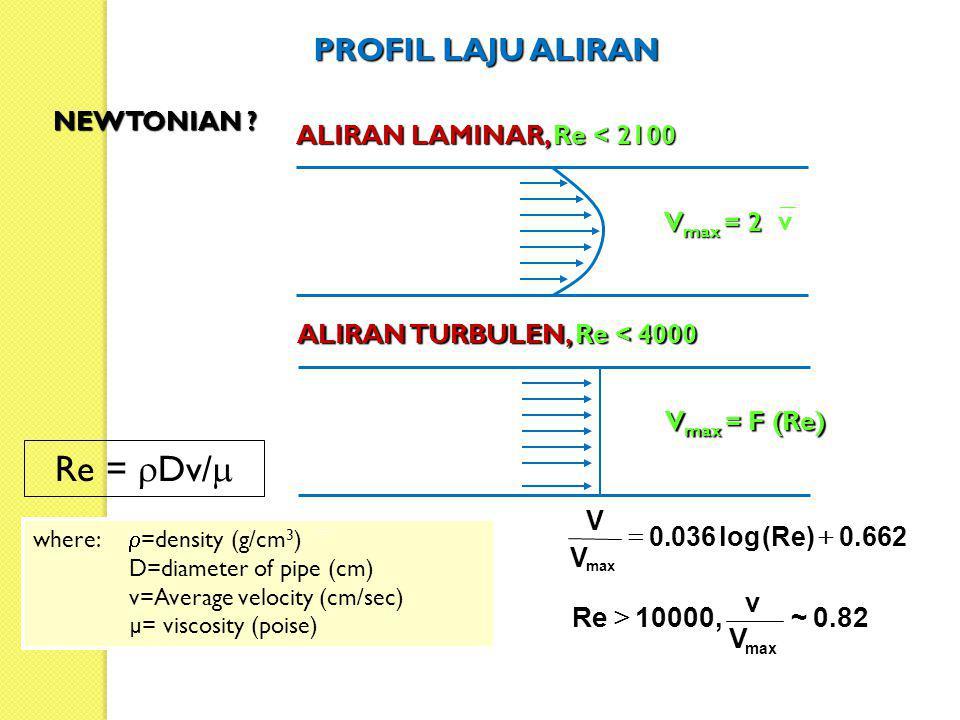 PROFIL LAJU ALIRAN ALIRAN LAMINAR, Re < 2100 V max = 2 ALIRAN TURBULEN, Re < 4000 V max = F (Re) v NEWTONIAN ? where:  =density (g/cm 3 ) D=diameter