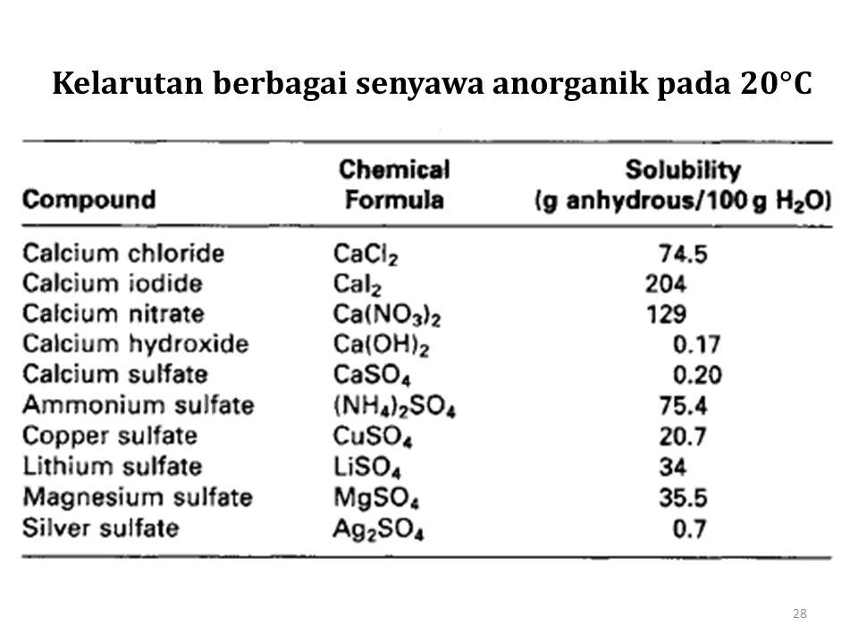 Kelarutan berbagai senyawa anorganik pada 20  C 28