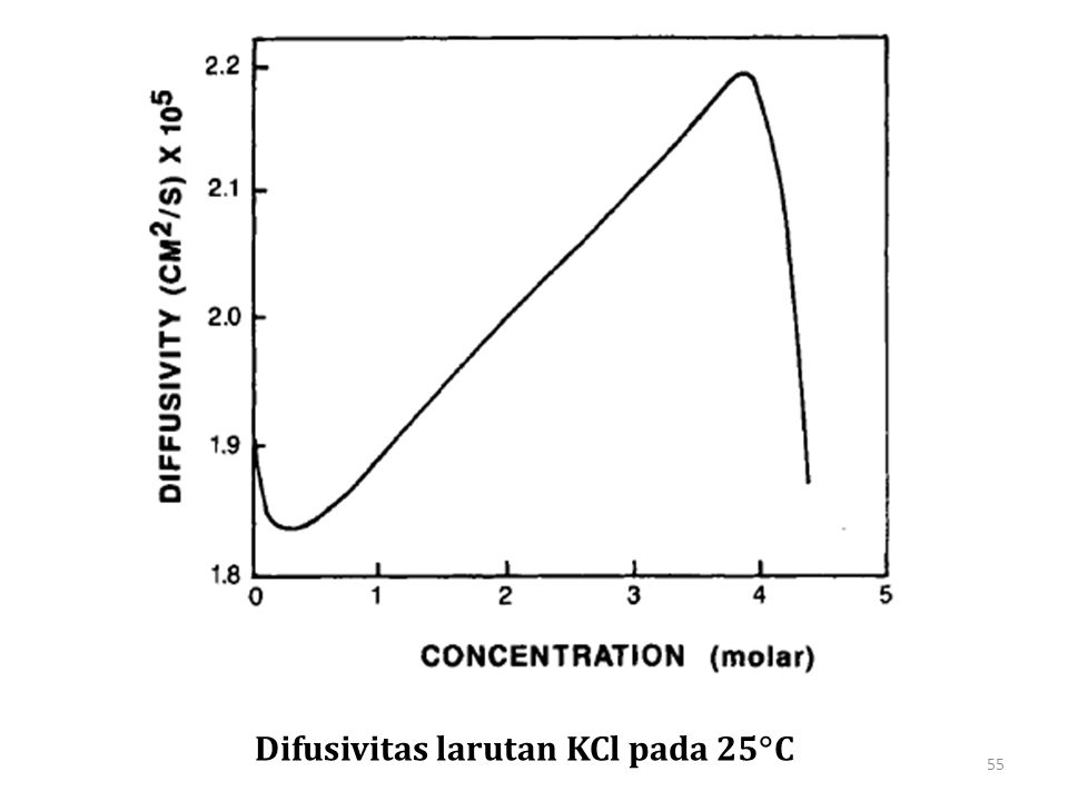 Difusivitas larutan KCl pada 25  C 55