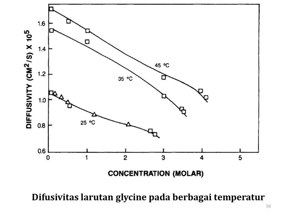 Difusivitas larutan glycine pada berbagai temperatur 56