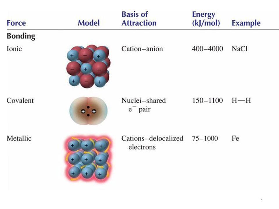 Dalam satu senyawa kovalen, sering terjadi ketidak- seimbangan gaya densitas elektron di kulit terluar.