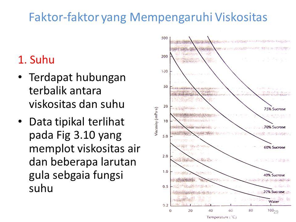 Faktor-faktor yang Mempengaruhi Viskositas 1. Suhu Terdapat hubungan terbalik antara viskositas dan suhu Data tipikal terlihat pada Fig 3.10 yang memp