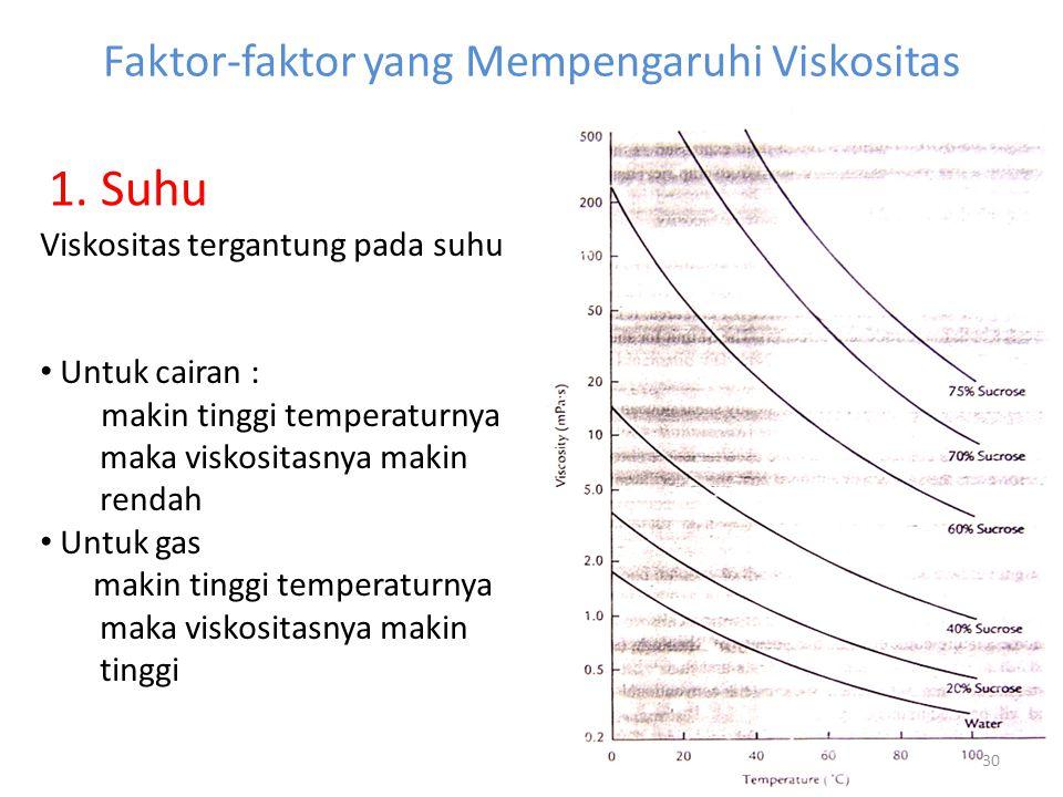 Faktor-faktor yang Mempengaruhi Viskositas 30 Viskositas tergantung pada suhu Untuk cairan : makin tinggi temperaturnya maka viskositasnya makin rendah Untuk gas makin tinggi temperaturnya maka viskositasnya makin tinggi 1.