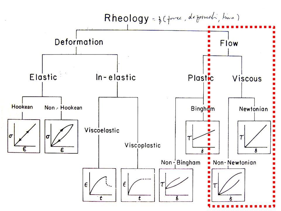 FLUIDA NEWTONIAN Fluida Newtonian (istilah yang diperoleh dari nama Isaac Newton) adalah suatu fluida yang memiliki kurva tegangan/regangan yang linier.