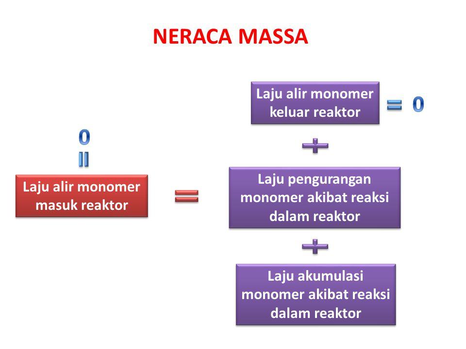 NERACA MASSA Laju alir monomer masuk reaktor Laju alir monomer keluar reaktor Laju pengurangan monomer akibat reaksi dalam reaktor Laju akumulasi mono