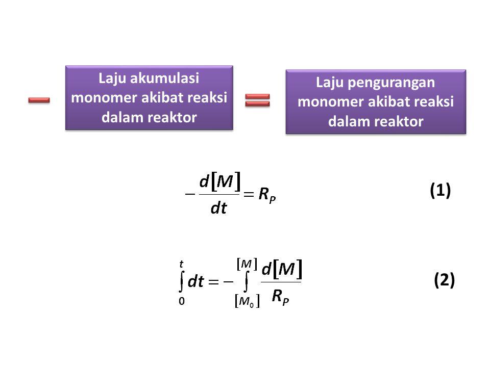 Laju pengurangan monomer akibat reaksi dalam reaktor Laju akumulasi monomer akibat reaksi dalam reaktor (1) (2)