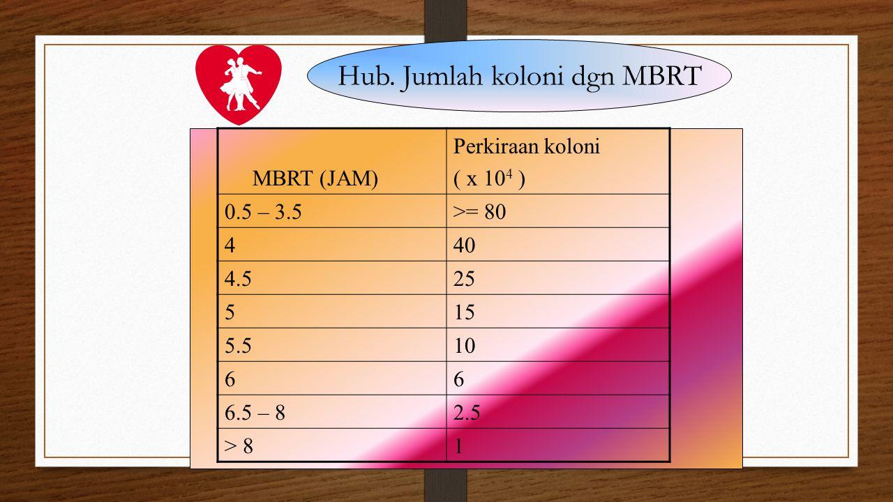 Hub. Jumlah koloni dgn MBRT MBRT (JAM) Perkiraan koloni ( x 10 4 ) 0.5 – 3.5>= 80 440 4.525 515 5.510 66 6.5 – 82.5 > 81