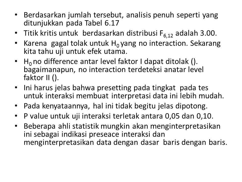 Berdasarkan jumlah tersebut, analisis penuh seperti yang ditunjukkan pada Tabel 6.17 Titik kritis untuk berdasarkan distribusi F 6,12 adalah 3.00. Kar