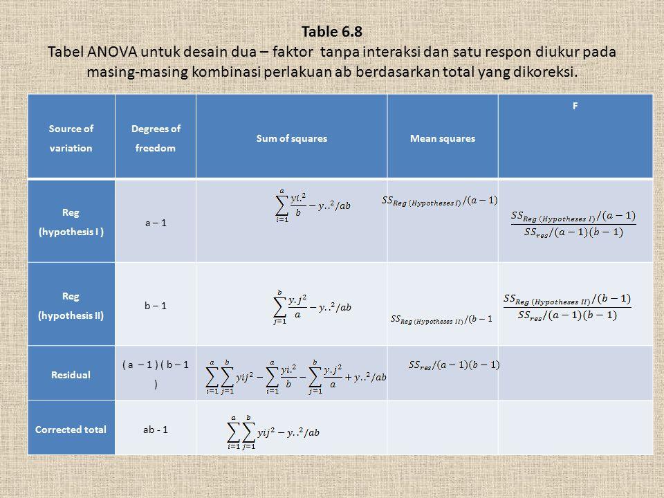 Table 6.8 Tabel ANOVA untuk desain dua – faktor tanpa interaksi dan satu respon diukur pada masing-masing kombinasi perlakuan ab berdasarkan total yan
