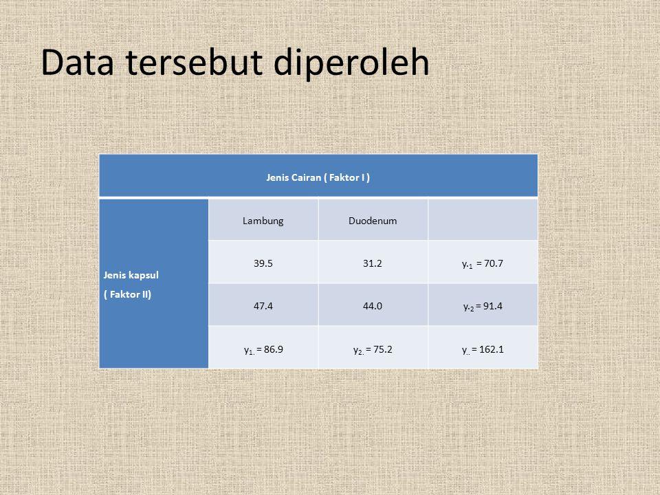 Data tersebut diperoleh Jenis Cairan ( Faktor I ) Jenis kapsul ( Faktor II) LambungDuodenum 39.531.2y. 1 = 70.7 47.444.0y. 2 = 91.4 y 1. = 86.9y 2. =
