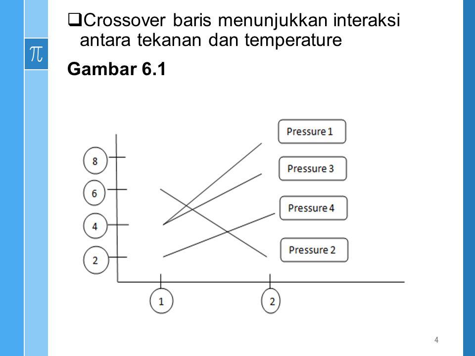 Example 6.6.2 Desain 2x2 dengan 4 sel mean Agar level Factor I konsisten di seluruh level Faktor II, selisih antar sel antara level 1 dan 2 pada Faktor I harus sama setiap barisnya.