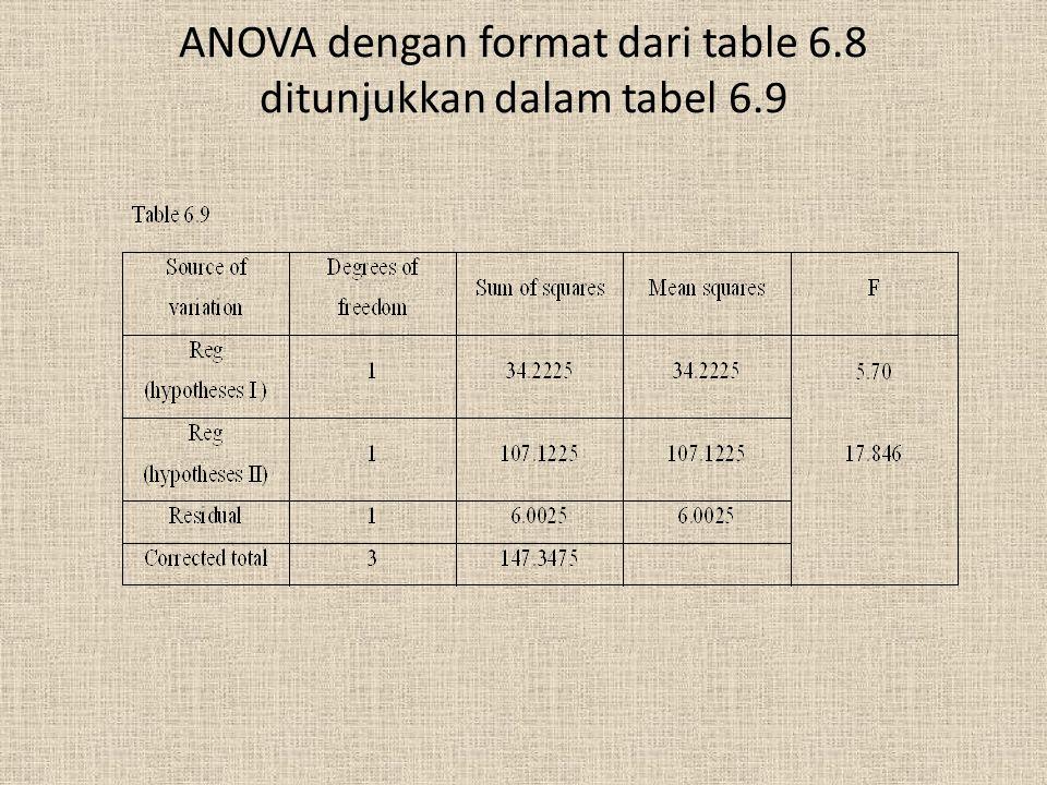 ANOVA dengan format dari table 6.8 ditunjukkan dalam tabel 6.9