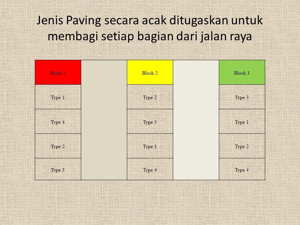 Jenis Paving secara acak ditugaskan untuk membagi setiap bagian dari jalan raya Block 1 Block 2 Block 3 Type 1Type 2Type 3 Type 4Type 3Type 1 Type 2Ty