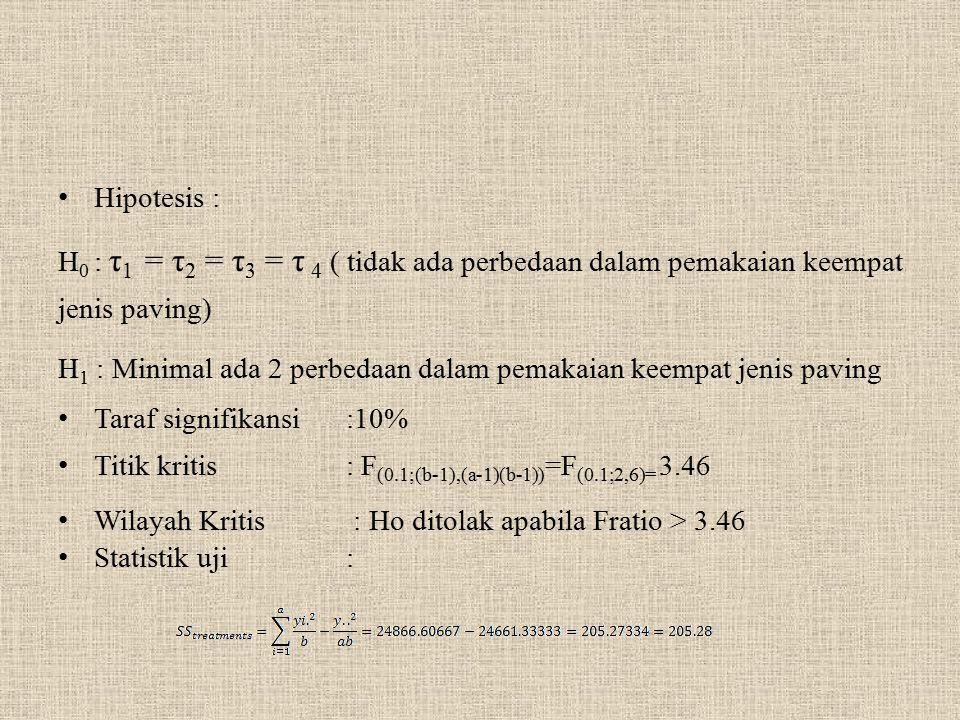 Hipotesis : H 0 : τ 1 = τ 2 = τ 3 = τ 4 ( tidak ada perbedaan dalam pemakaian keempat jenis paving) H 1 : Minimal ada 2 perbedaan dalam pemakaian keem