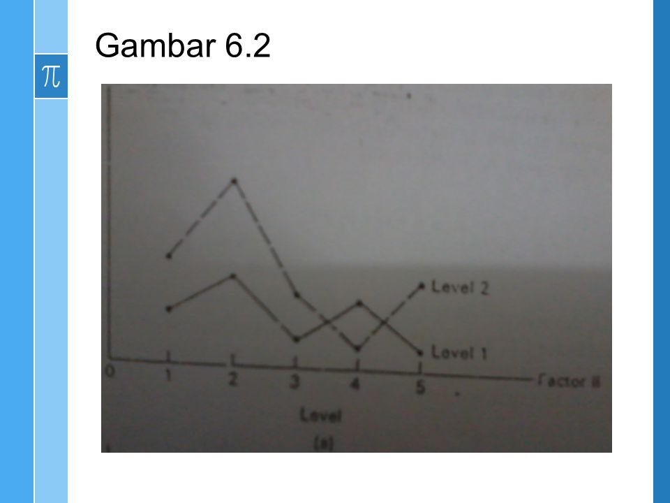Derajat bebas yang terkait dengan jumlah kuadrat ab, a + b-1 dan ab a + b +1 = (a-1) (b- 1), masing-masing.