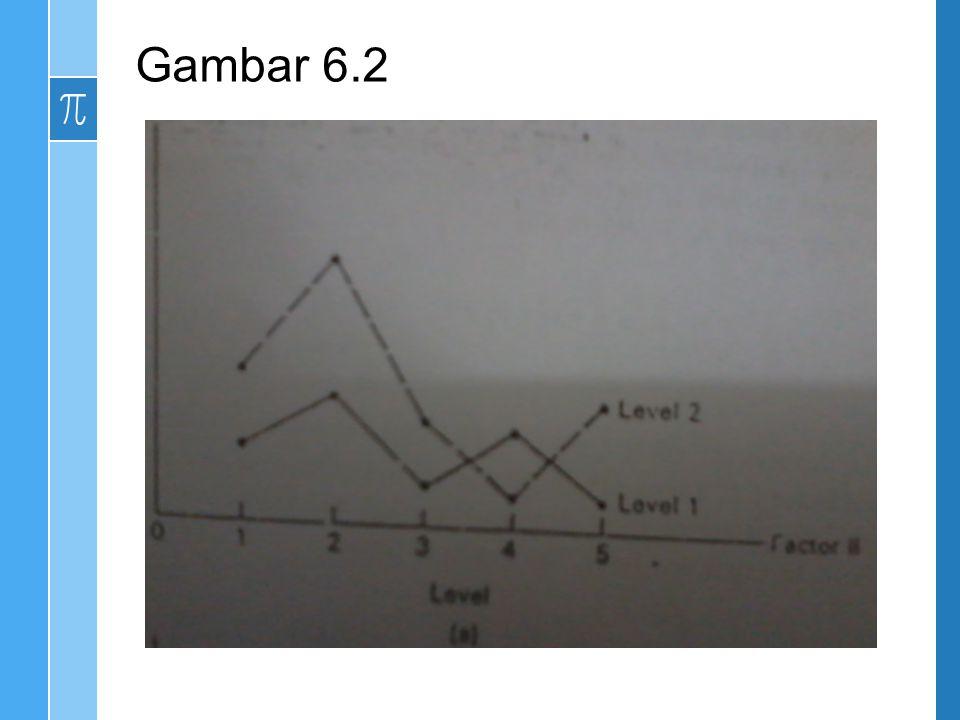 Data tersebut diperoleh Jenis Cairan ( Faktor I ) Jenis kapsul ( Faktor II) LambungDuodenum 39.531.2y.